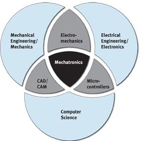 Mechatronics thesis